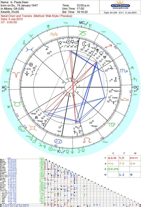 Paula Deen Solar Chart. Thanks to Astro.com